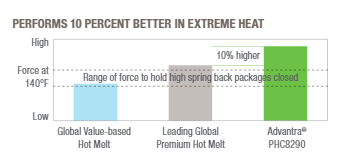 Advantra Performs 10% Better in Extreme Heat