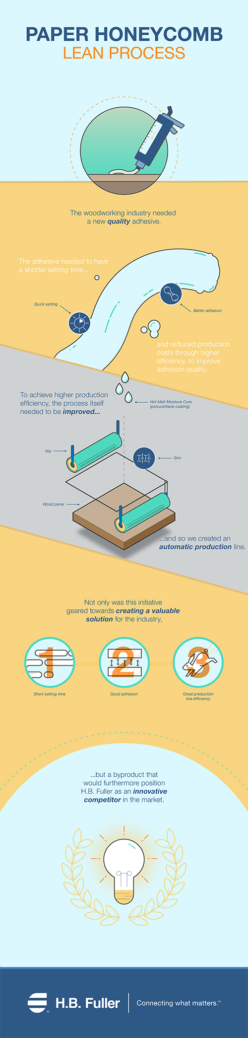 Paper Honeycomb Lean Process Infographic
