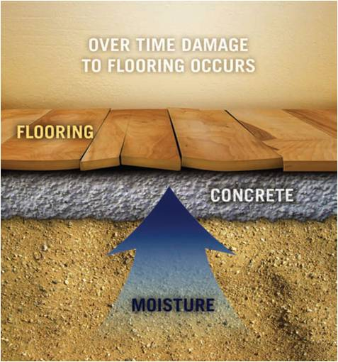 A picture showing dirt, a concrete board, & flooring getting warped with a arrow emphasizing moisture.